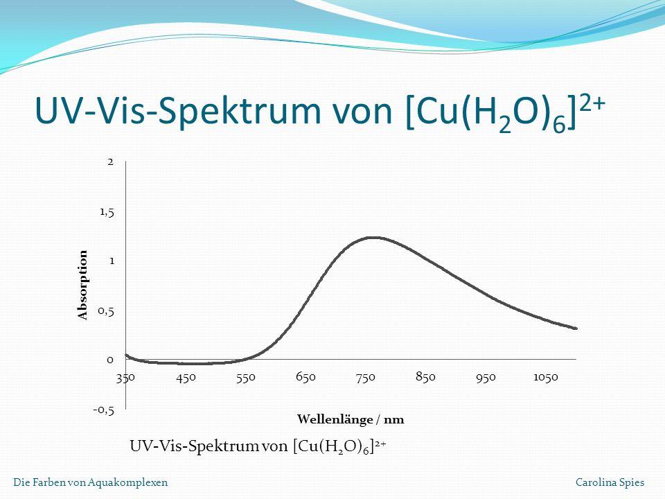 UV-Vis-Spektrum von [Cu(H2O)6]2+